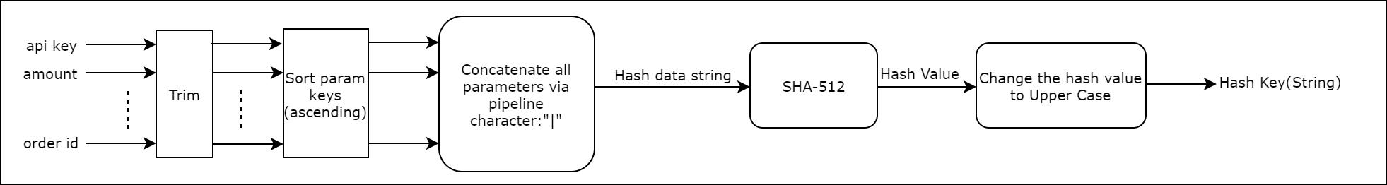 Hash Calculation